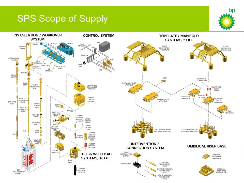 11 SPS Scope of Supply