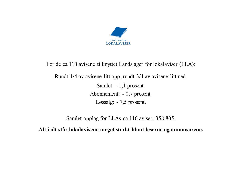 For de ca 110 avisene tilknyttet Landslaget for lokalaviser (LLA): Rundt 1/4 av avisene litt opp, rundt 3/4 av avisene litt ned. Samlet: - 1,1 prosent