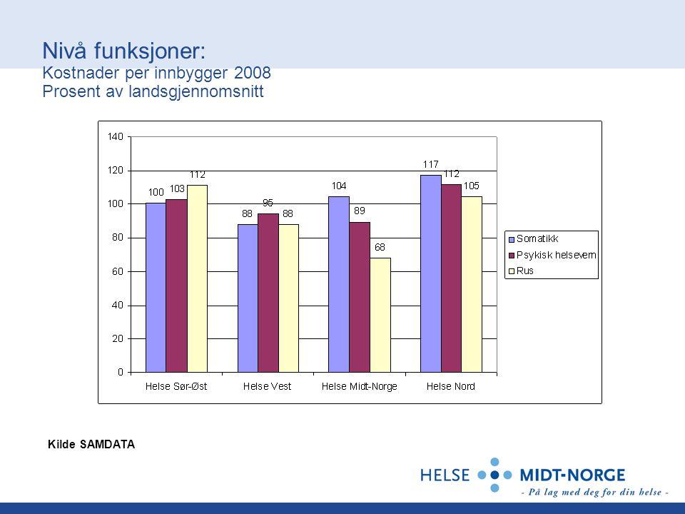 Nivå funksjoner: Kostnader per innbygger 2008 Prosent av landsgjennomsnitt Kilde SAMDATA
