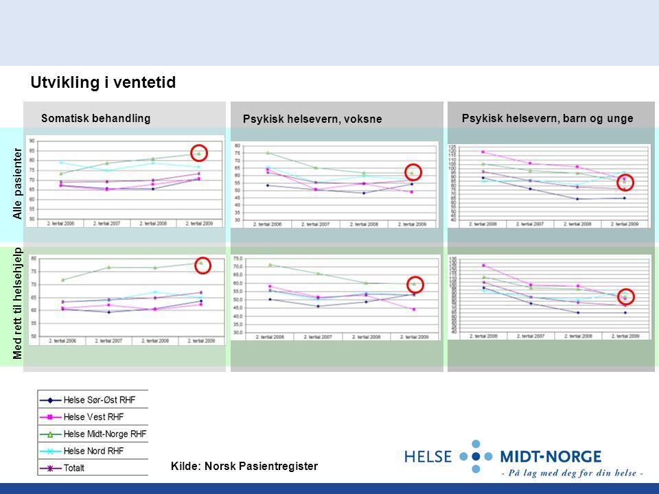 Alle pasienter Med rett til helsehjelp Kilde: Norsk Pasientregister Somatisk behandling Psykisk helsevern, voksne Psykisk helsevern, barn og unge Utvikling i ventetid