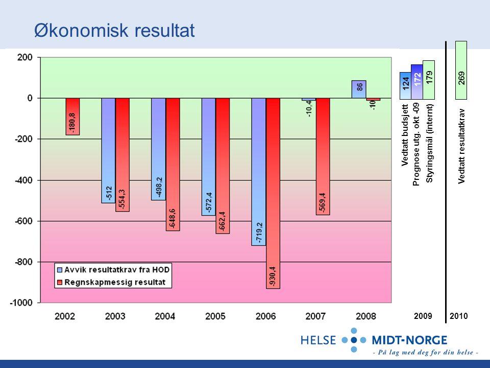 2009 Styringsmål (internt) Prognose utg.