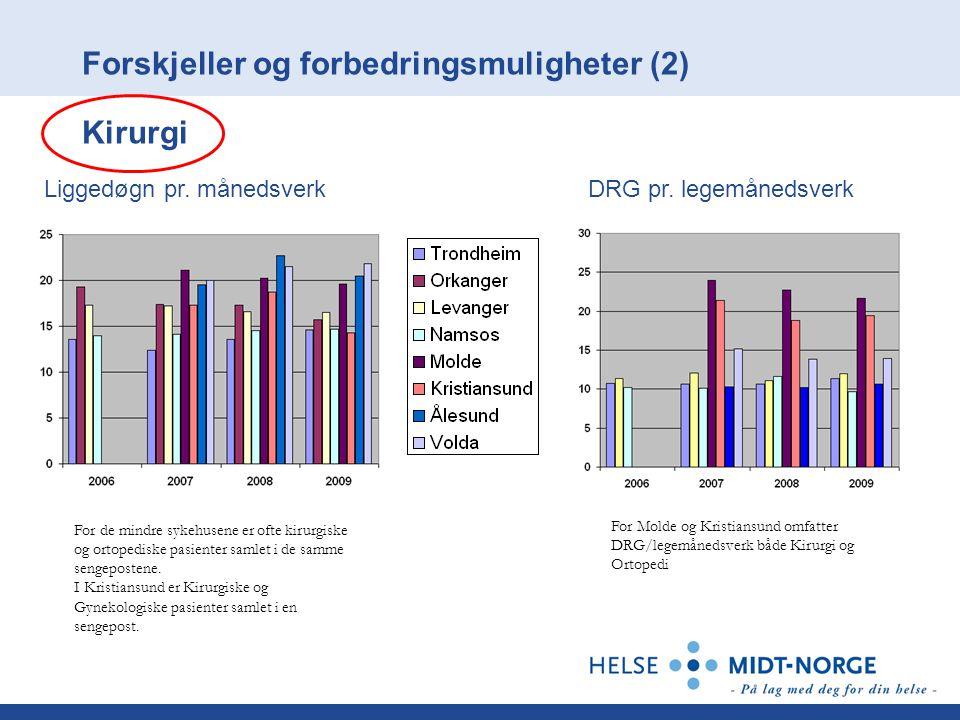 Forskjeller og forbedringsmuligheter (2) Kirurgi Liggedøgn pr.