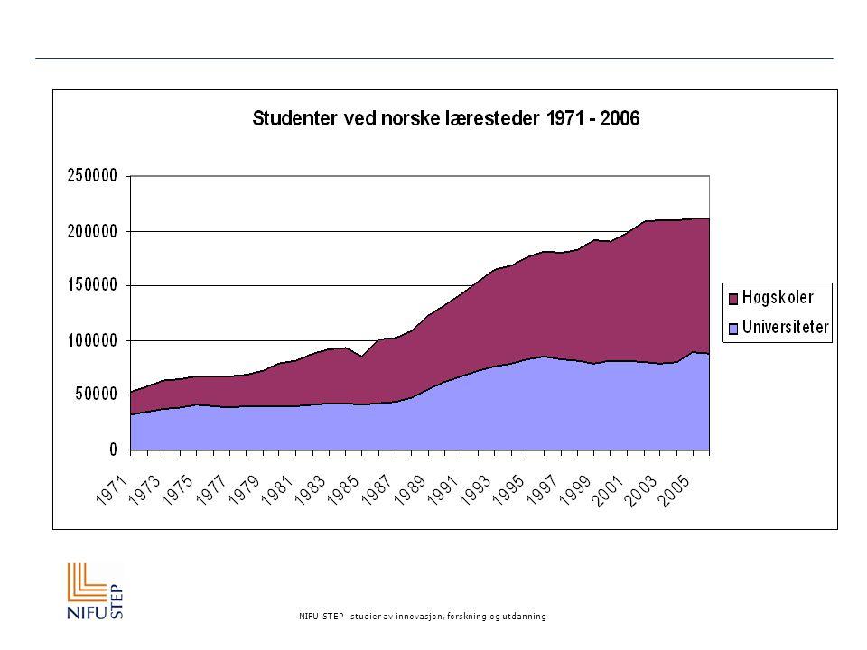 Faktorer som påvirker vekst i høyere utdanning Nødvendig for vekst:  1.