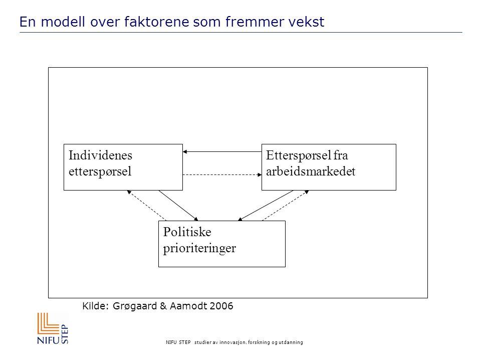 NIFU STEP studier av innovasjon, forskning og utdanning Individenes etterspørsel Etterspørsel fra arbeidsmarkedet Politiske prioriteringer Kilde: Grøgaard & Aamodt 2006 En modell over faktorene som fremmer vekst
