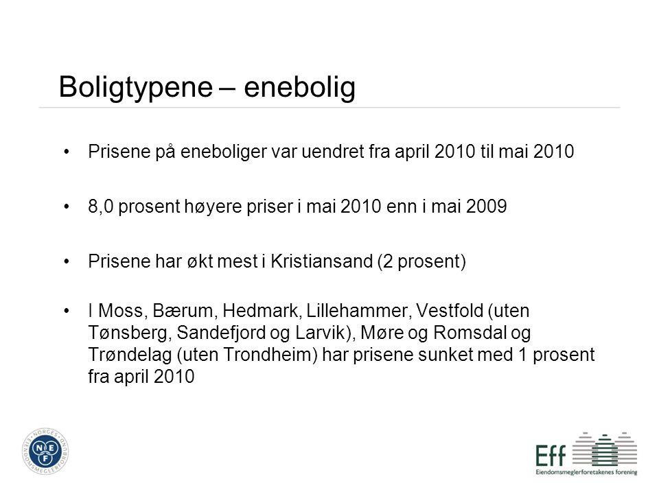 Boligtypene – enebolig Prisene på eneboliger var uendret fra april 2010 til mai 2010 8,0 prosent høyere priser i mai 2010 enn i mai 2009 Prisene har økt mest i Kristiansand (2 prosent) I Moss, Bærum, Hedmark, Lillehammer, Vestfold (uten Tønsberg, Sandefjord og Larvik), Møre og Romsdal og Trøndelag (uten Trondheim) har prisene sunket med 1 prosent fra april 2010