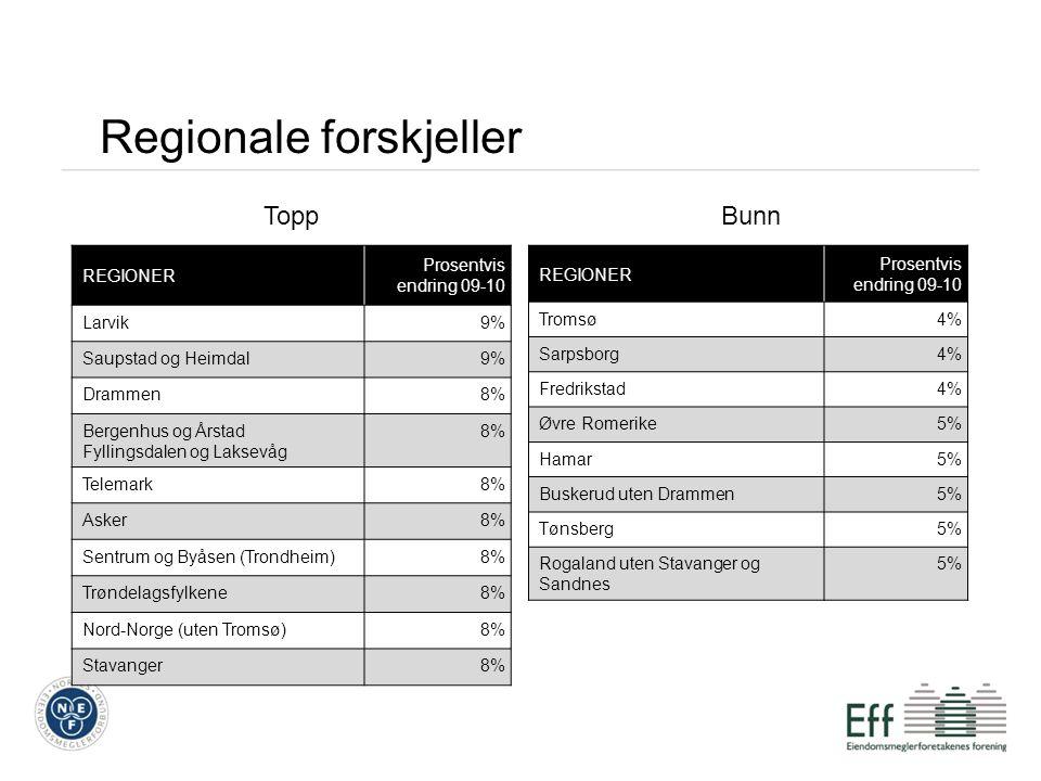 REGIONER Prosentvis endring 09-10 Larvik9% Saupstad og Heimdal9% Drammen8% Bergenhus og Årstad Fyllingsdalen og Laksevåg 8% Telemark8% Asker8% Sentrum og Byåsen (Trondheim)8% Trøndelagsfylkene8% Nord-Norge (uten Tromsø)8% Stavanger8% REGIONER Prosentvis endring 09-10 Tromsø4% Sarpsborg4% Fredrikstad4% Øvre Romerike5% Hamar5% Buskerud uten Drammen5% Tønsberg5% Rogaland uten Stavanger og Sandnes 5% Regionale forskjeller ToppBunn