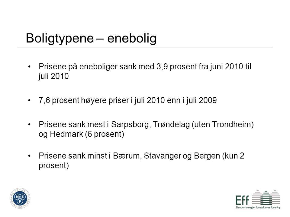 Boligtypene – enebolig Prisene på eneboliger sank med 3,9 prosent fra juni 2010 til juli 2010 7,6 prosent høyere priser i juli 2010 enn i juli 2009 Prisene sank mest i Sarpsborg, Trøndelag (uten Trondheim) og Hedmark (6 prosent) Prisene sank minst i Bærum, Stavanger og Bergen (kun 2 prosent)