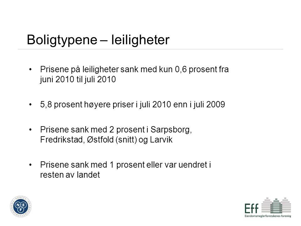 REGIONER Prosentvis endring 09-10 Asker9% Larvik9% Stavanger9% Bergenhus og Årstad (Bergen)9% Saupstad og Heimdal (Trondheim)9% REGIONER Prosentvis endring 09-10 Sarpsborg4% Fredrikstad4% Tromsø4% Øvre Romerike5% Hamar5% Buskerud uten Drammen5% Vestfold uten Tønsberg, Sandefjord, Larvik 5% Rogaland uten Stavanger og Sandnes 5% SNITT Østfold5% Regionale forskjeller ToppBunn