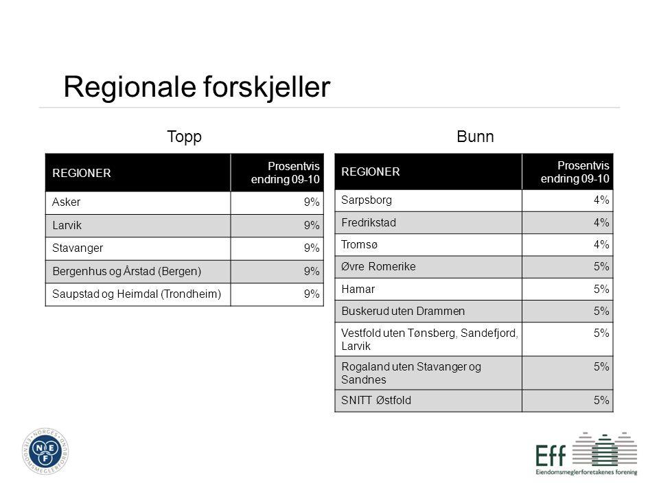 Byene i mai BYER Alle boligtyper Prosentvis endring juni-juli Leiligheter Prosentvis endring juni-juli Stavanger-1%0% Bergen-1% Oslo-1%0% Trondheim-1%0% Tromsø-1% Kristiansand-2%-1%