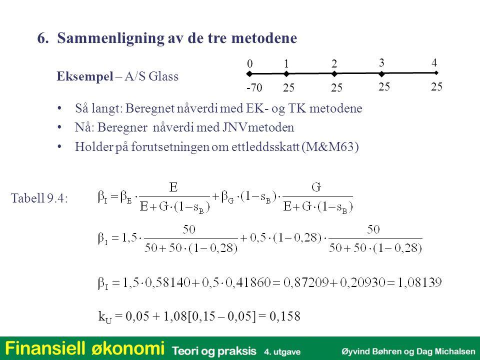 k U = 0,05 + 1,08[0,15 – 0,05] = 0,158 6. Sammenligning av de tre metodene Eksempel – A/S Glass Så langt: Beregnet nåverdi med EK- og TK metodene Nå: