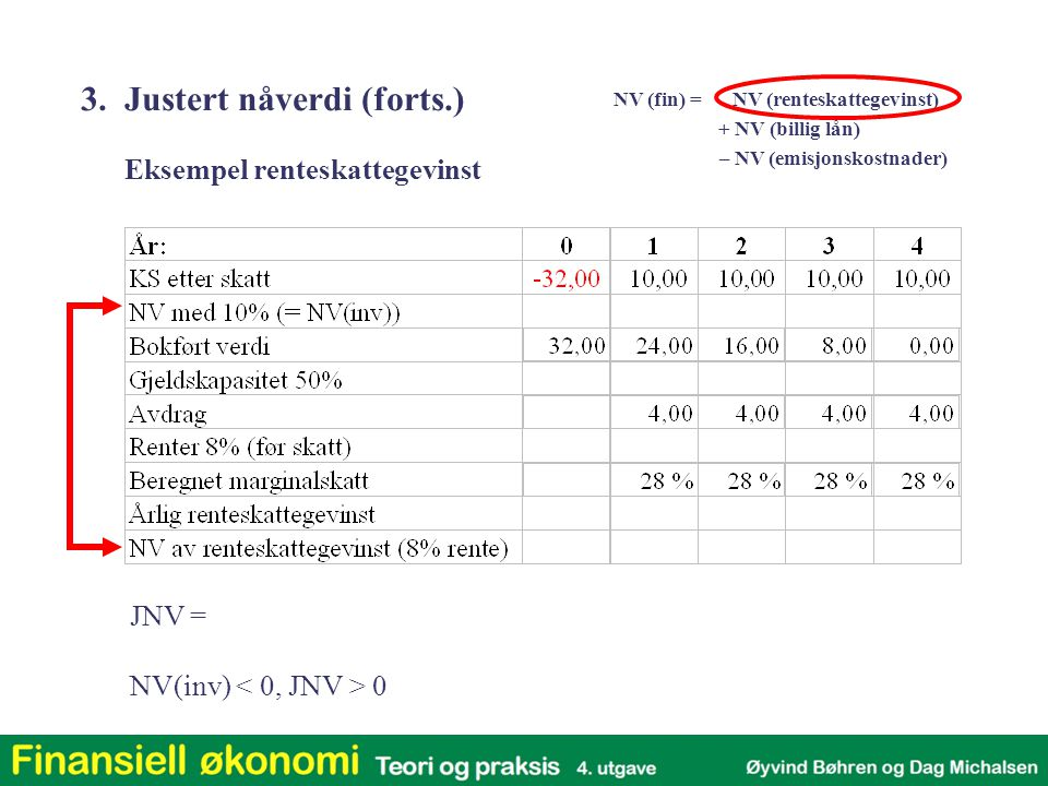 Eksempel renteskattegevinst NV(inv) 0 NV (fin) = NV (renteskattegevinst) + NV (billig lån) – NV (emisjonskostnader) JNV = 3. Justert nåverdi (forts.)