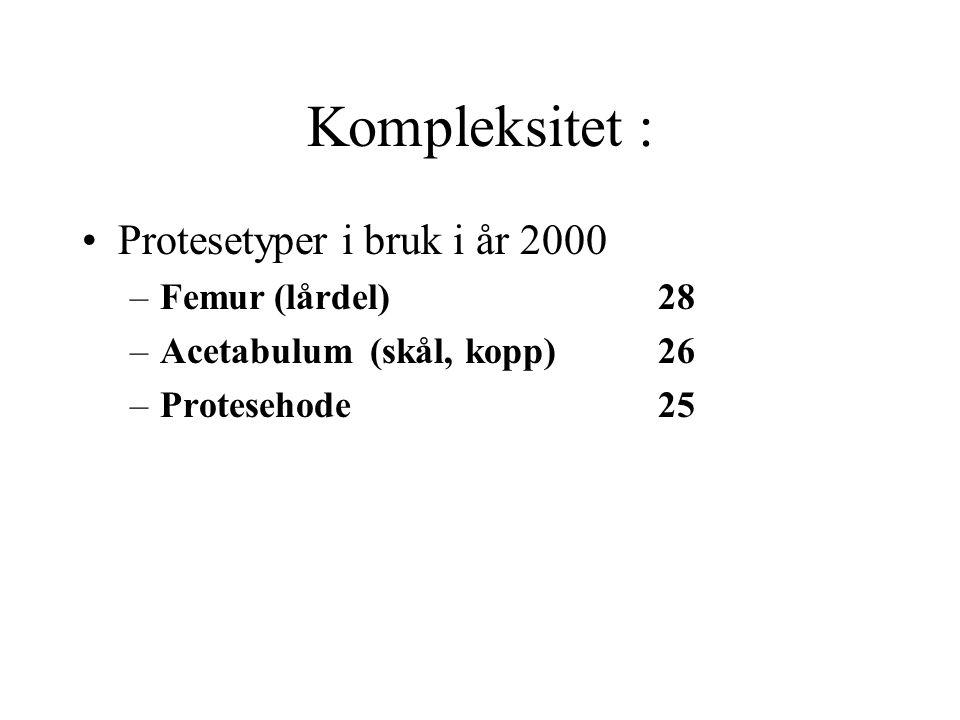 Kompleksitet : Protesetyper i bruk i år 2000 –Femur(lårdel)28 –Acetabulum (skål, kopp)26 –Protesehode 25