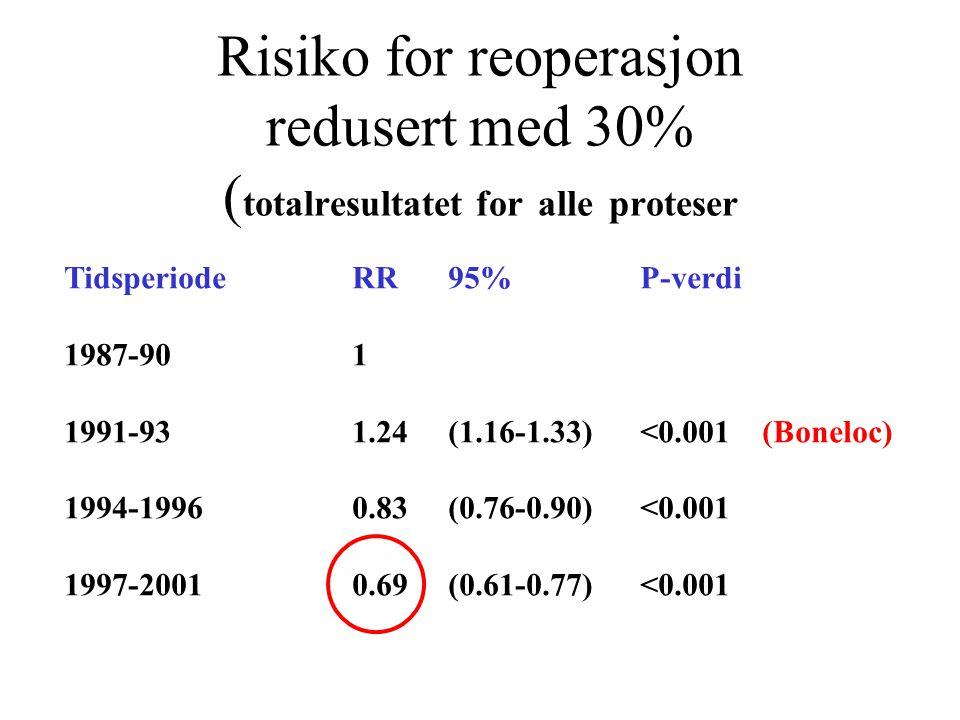 Risiko for reoperasjon redusert med 30% ( totalresultatet for alle proteser TidsperiodeRR95%P-verdi 1987-901 1991-931.24(1.16-1.33)<0.001 (Boneloc) 1994-19960.83(0.76-0.90)<0.001 1997-20010.69(0.61-0.77)<0.001