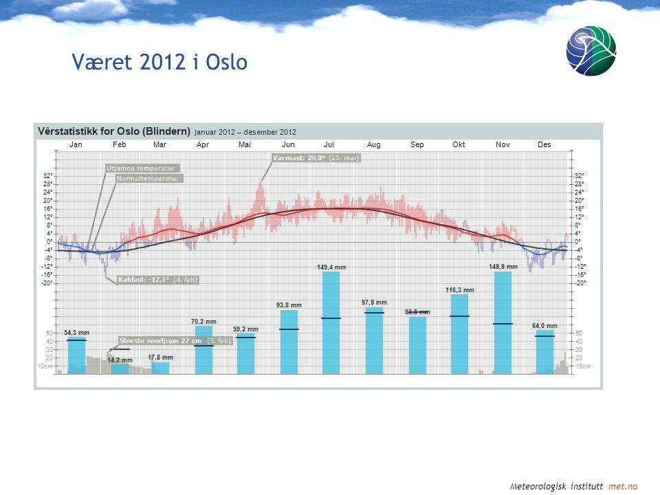 Meteorologisk institutt met.no Observert temperatur i Norge