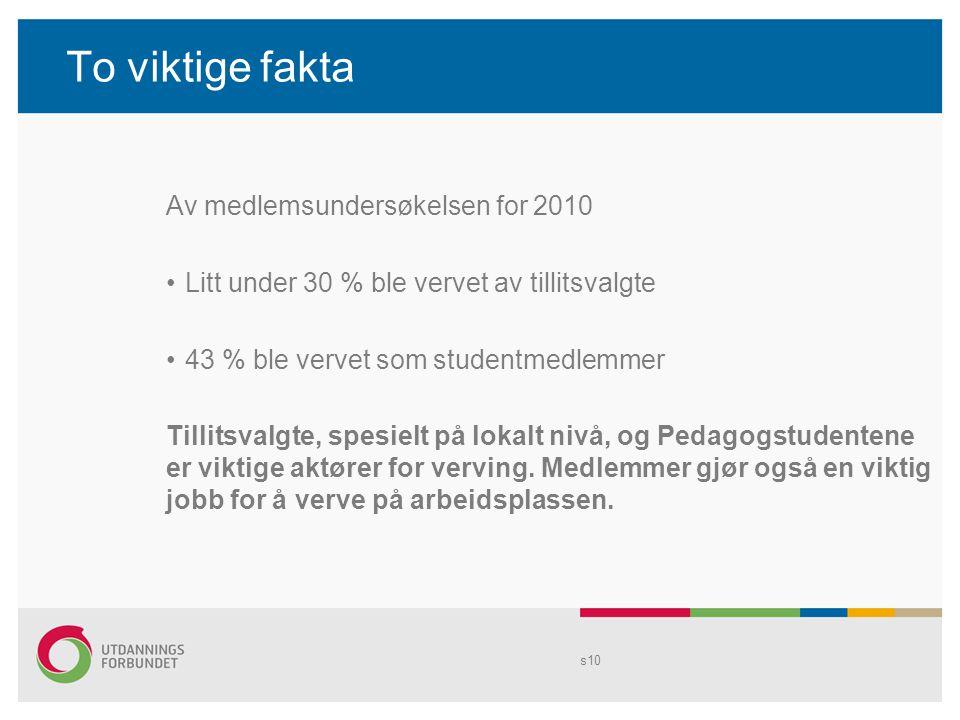 To viktige fakta Av medlemsundersøkelsen for 2010 Litt under 30 % ble vervet av tillitsvalgte 43 % ble vervet som studentmedlemmer Tillitsvalgte, spes