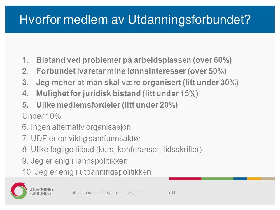 Hvorfor medlem av Utdanningsforbundet? 1.Bistand ved problemer på arbeidsplassen (over 60%) 2.Forbundet ivaretar mine lønnsinteresser (over 50%) 3.Jeg