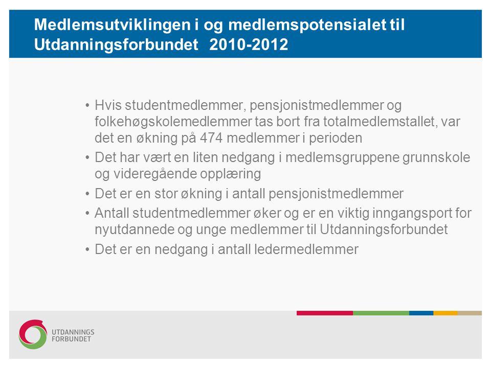 Medlemsutviklingen i og medlemspotensialet til Utdanningsforbundet 2010-2012 Hvis studentmedlemmer, pensjonistmedlemmer og folkehøgskolemedlemmer tas