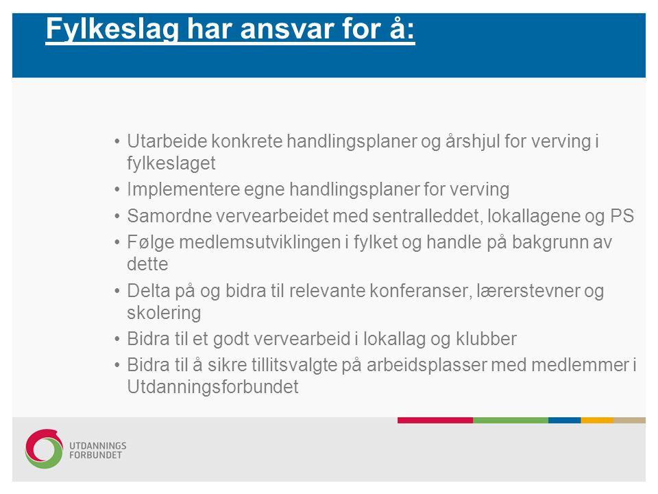 Fylkeslag har ansvar for å: Utarbeide konkrete handlingsplaner og årshjul for verving i fylkeslaget Implementere egne handlingsplaner for verving Samo