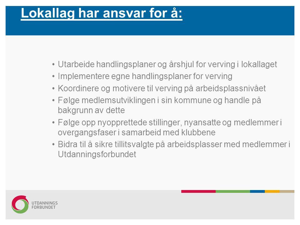 Lokallag har ansvar for å: Utarbeide handlingsplaner og årshjul for verving i lokallaget Implementere egne handlingsplaner for verving Koordinere og m