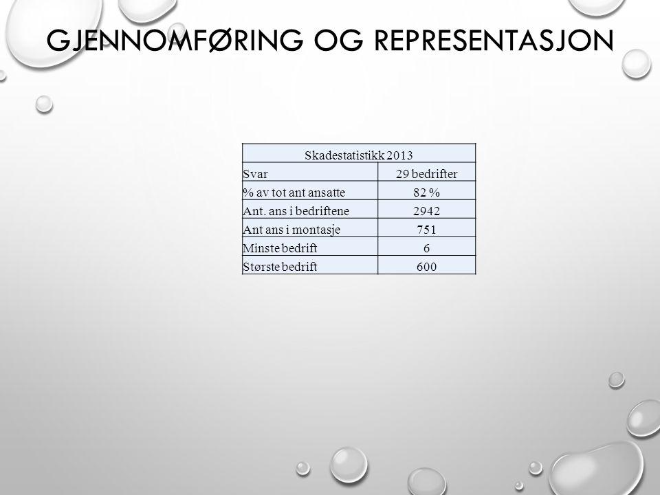 GJENNOMFØRING OG REPRESENTASJON Skadestatistikk 2013 Svar29 bedrifter % av tot ant ansatte82 % Ant. ans i bedriftene2942 Ant ans i montasje751 Minste