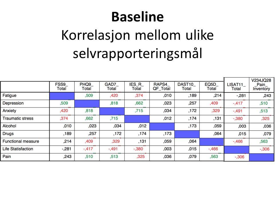 Baseline Korrelasjon mellom ulike selvrapporteringsmål