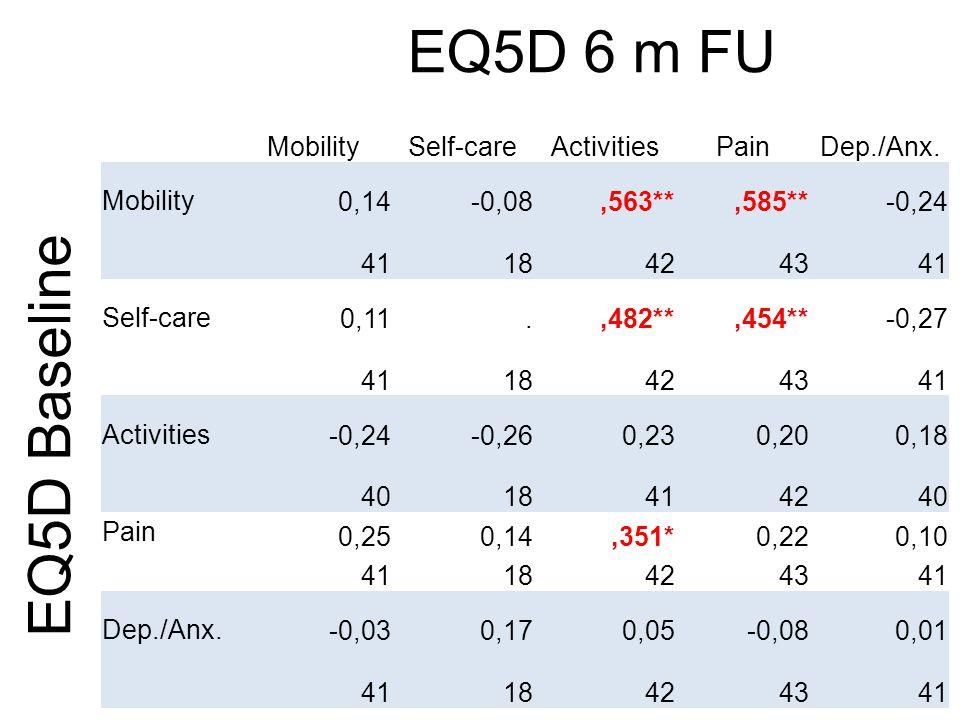 EQ5D 6 m FU MobilitySelf-careActivitiesPainDep./Anx.