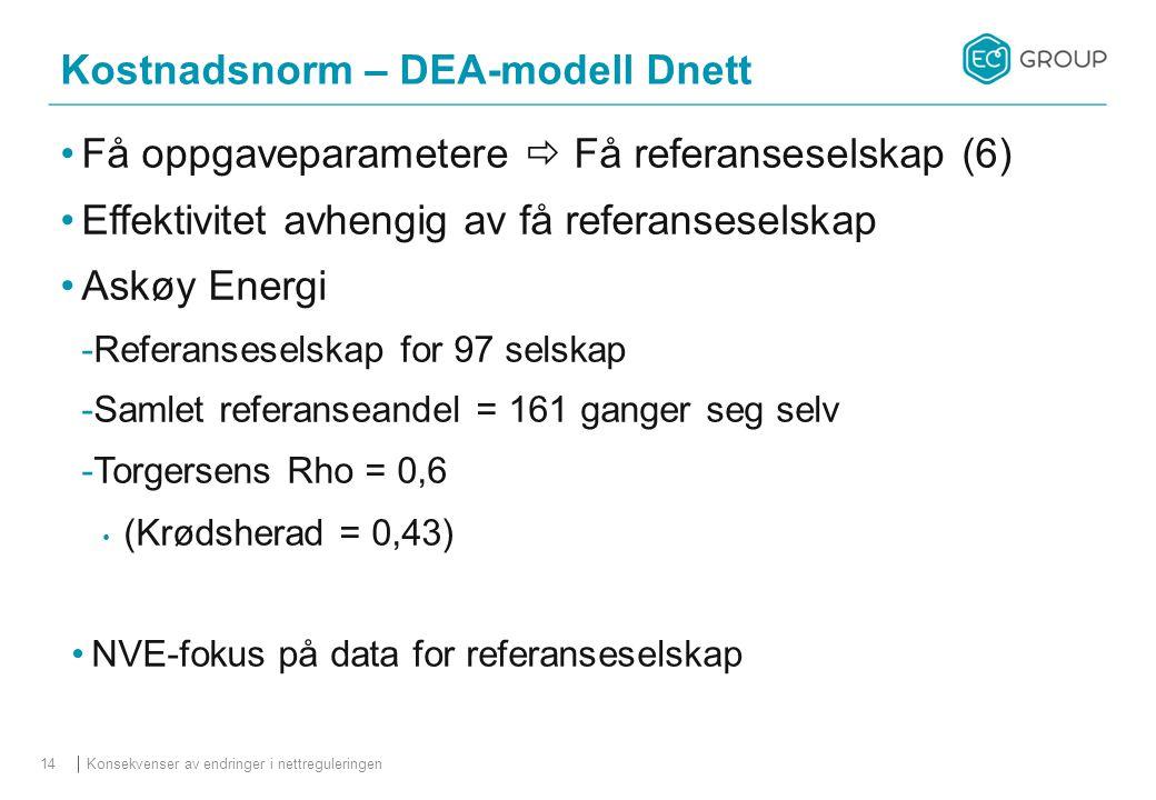 Kostnadsnorm – DEA-modell Dnett Konsekvenser av endringer i nettreguleringen14 Få oppgaveparametere  Få referanseselskap (6) Effektivitet avhengig av få referanseselskap Askøy Energi  Referanseselskap for 97 selskap  Samlet referanseandel = 161 ganger seg selv  Torgersens Rho = 0,6 (Krødsherad = 0,43) NVE-fokus på data for referanseselskap