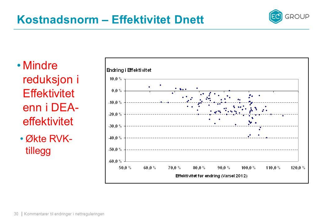 Kostnadsnorm – Effektivitet Dnett Kommentarer til endringer i nettreguleringen30 Mindre reduksjon i Effektivitet enn i DEA- effektivitet Økte RVK- tillegg