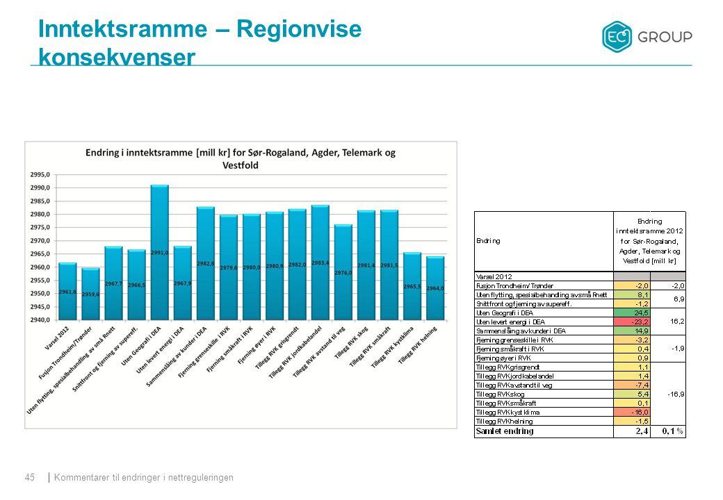 Kommentarer til endringer i nettreguleringen45 Inntektsramme – Regionvise konsekvenser