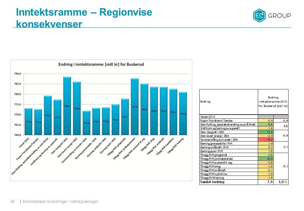 Kommentarer til endringer i nettreguleringen46 Inntektsramme – Regionvise konsekvenser