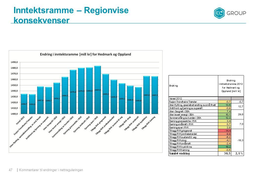 Kommentarer til endringer i nettreguleringen47 Inntektsramme – Regionvise konsekvenser