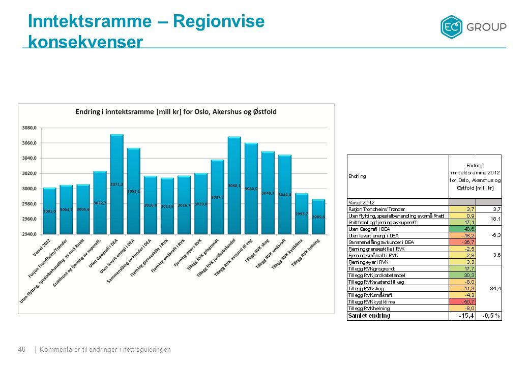 Kommentarer til endringer i nettreguleringen48 Inntektsramme – Regionvise konsekvenser