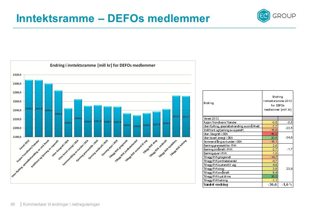 Kommentarer til endringer i nettreguleringen49 Inntektsramme – DEFOs medlemmer