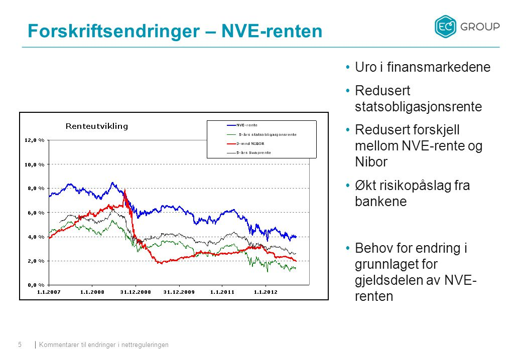 Uro i finansmarkedene Redusert statsobligasjonsrente Redusert forskjell mellom NVE-rente og Nibor Økt risikopåslag fra bankene Behov for endring i grunnlaget for gjeldsdelen av NVE- renten Kommentarer til endringer i nettreguleringen5 Forskriftsendringer – NVE-renten