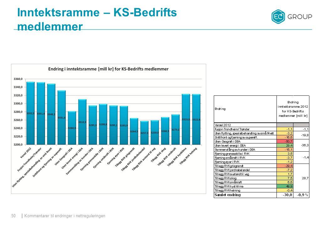 Kommentarer til endringer i nettreguleringen50 Inntektsramme – KS-Bedrifts medlemmer