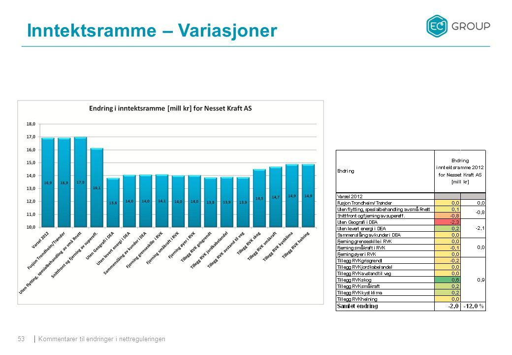 Kommentarer til endringer i nettreguleringen53 Inntektsramme – Variasjoner