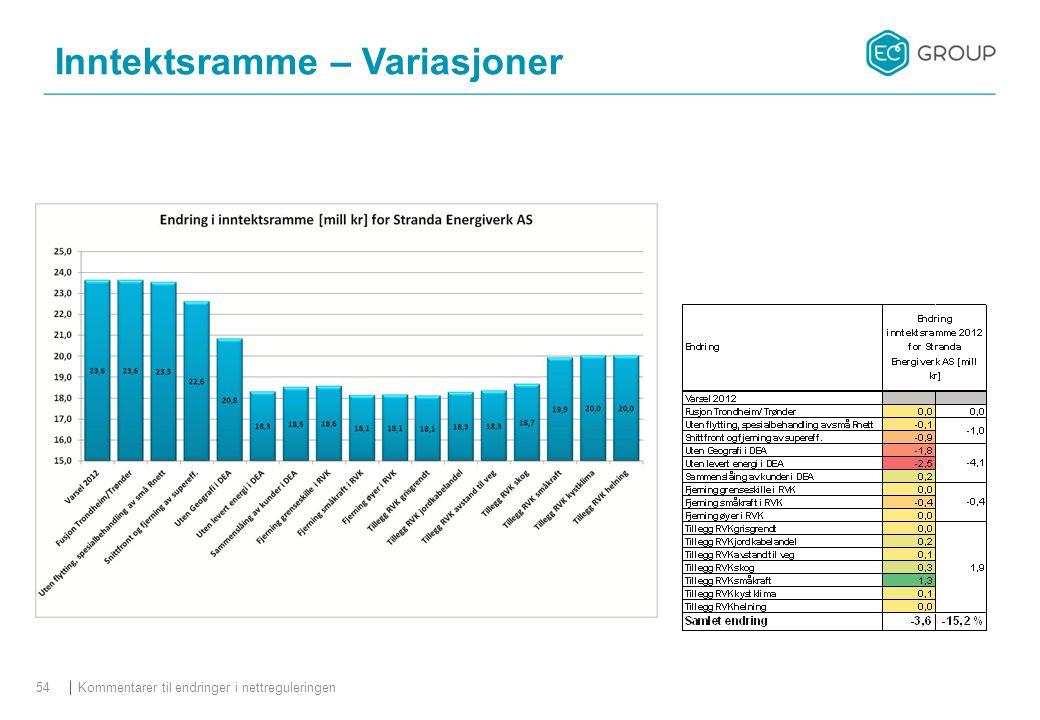 Kommentarer til endringer i nettreguleringen54 Inntektsramme – Variasjoner