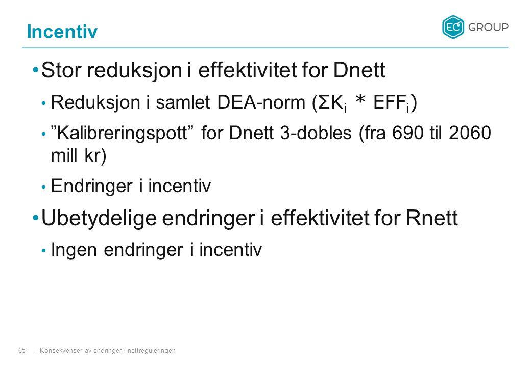 """Stor reduksjon i effektivitet for Dnett Reduksjon i samlet DEA-norm ( ΣK i * EFF i ) """"Kalibreringspott"""" for Dnett 3-dobles (fra 690 til 2060 mill kr)"""