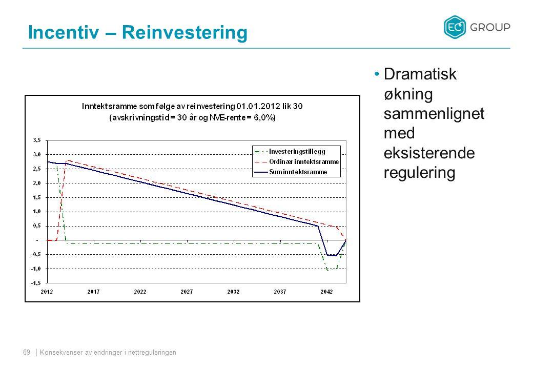 Incentiv – Reinvestering Konsekvenser av endringer i nettreguleringen69 Dramatisk økning sammenlignet med eksisterende regulering