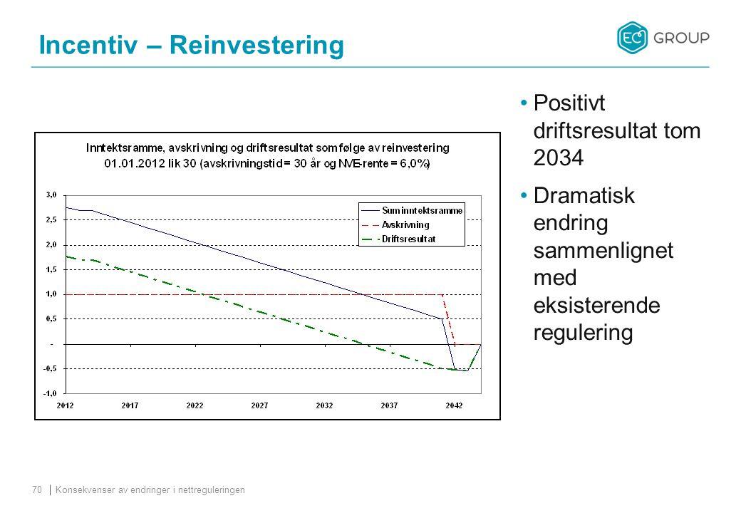 Incentiv – Reinvestering Konsekvenser av endringer i nettreguleringen70 Positivt driftsresultat tom 2034 Dramatisk endring sammenlignet med eksisterende regulering