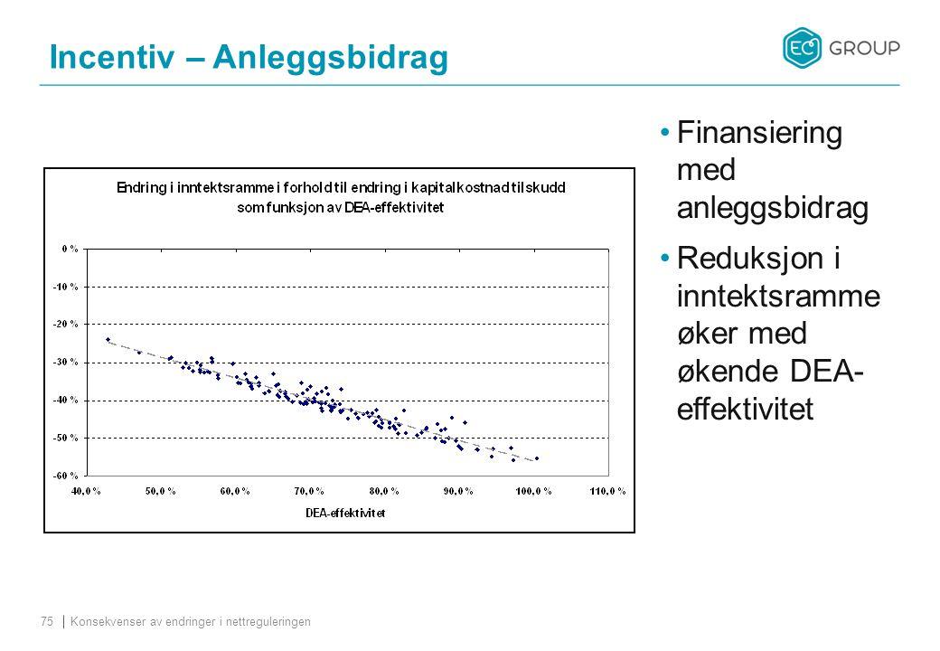 Incentiv – Anleggsbidrag Konsekvenser av endringer i nettreguleringen75 Finansiering med anleggsbidrag Reduksjon i inntektsramme øker med økende DEA- effektivitet
