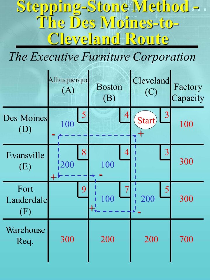 Stepping-Stone Method - The Des Moines-to- Cleveland Route Des Moines (D) Evansville (E) Fort Lauderdale (F) Warehouse Req.