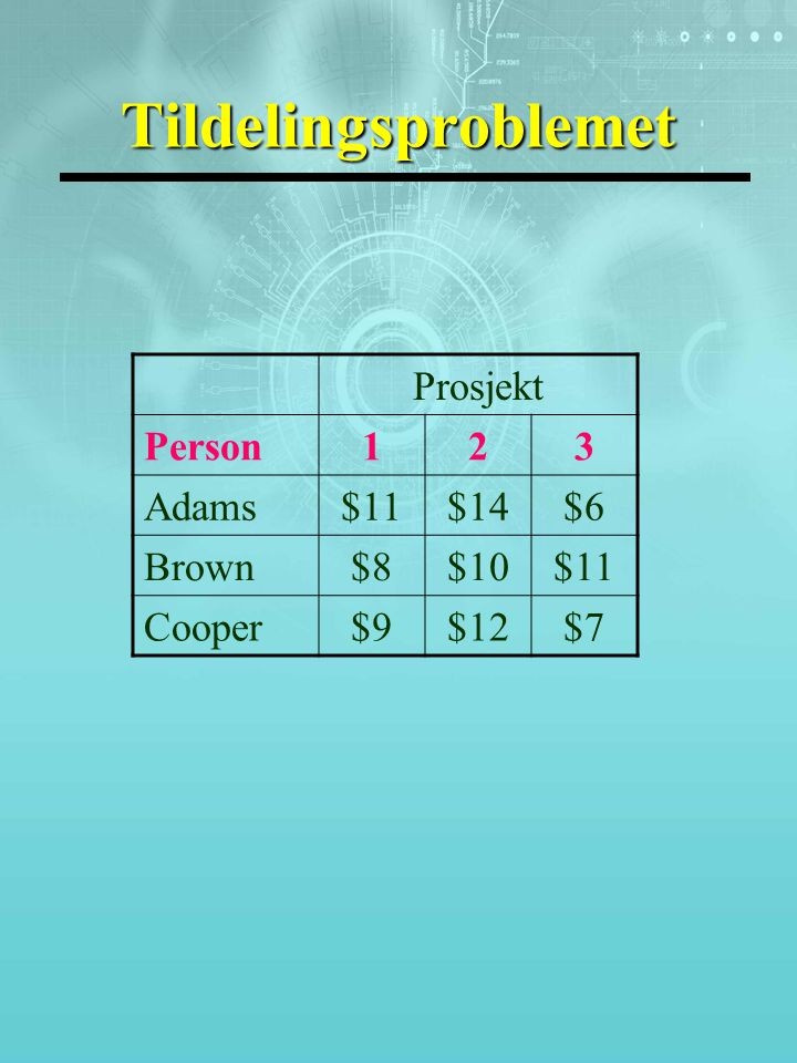 Tildelingsproblemet Prosjekt Person123 Adams$11$14$6 Brown$8$10$11 Cooper$9$12$7