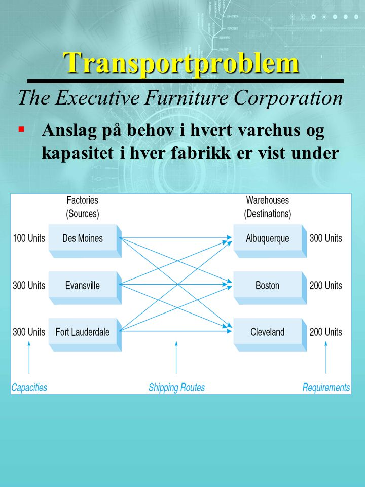 Transportproblem The Executive Furniture Corporation  Anslag på behov i hvert varehus og kapasitet i hver fabrikk er vist under
