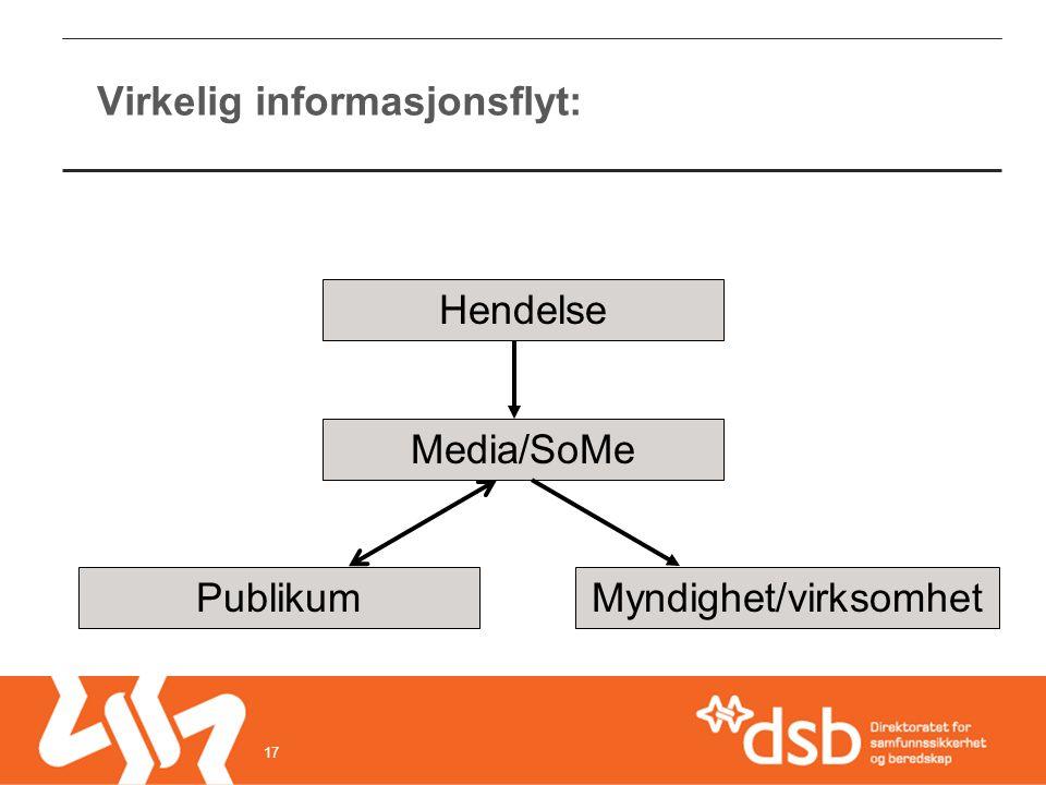 Virkelig informasjonsflyt: Hendelse Media/SoMe PublikumMyndighet/virksomhet 17