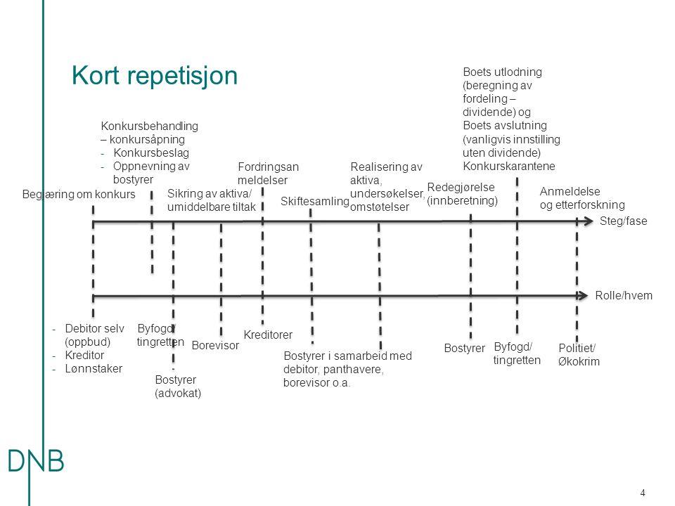 Kort repetisjon -Debitor selv (oppbud) -Kreditor -Lønnstaker Byfogd/ tingretten Begjæring om konkurs Konkursbehandling – konkursåpning -Konkursbeslag