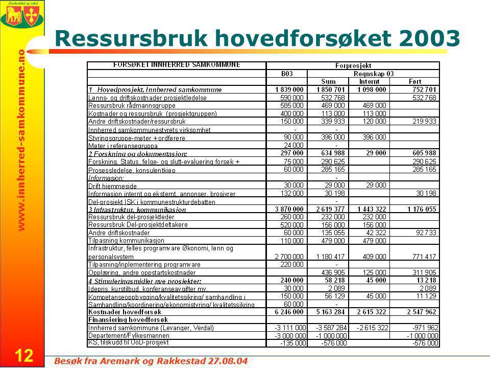 Besøk fra Aremark og Rakkestad 27.08.04 www.innherred-samkommune.no 12 Ressursbruk hovedforsøket 2003
