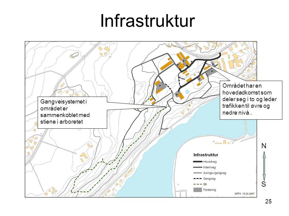 25 Infrastruktur S N Området har en hovedadkomst som deler seg i to og leder trafikken til øvre og nedre nivå.. Gangveisystemet i området er sammenkob