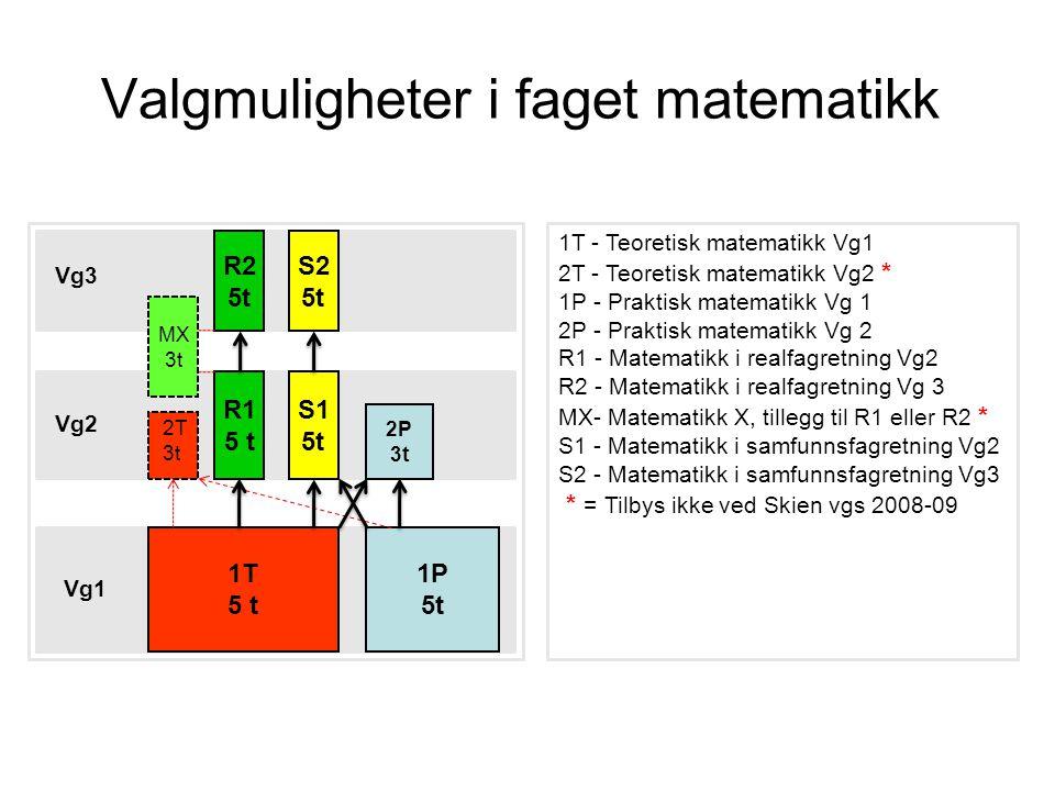 Valgmuligheter i faget matematikk 1P 5t 1T 5 t Vg1 R1 5 t S1 5t 2P 3t Vg2 R2 5t S2 5t Vg3 2T 3t MX 3t 1T - Teoretisk matematikk Vg1 2T - Teoretisk mat
