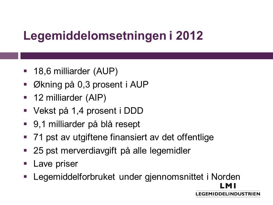 Legemiddelomsetningen i 2012  18,6 milliarder (AUP)  Økning på 0,3 prosent i AUP  12 milliarder (AIP)  Vekst på 1,4 prosent i DDD  9,1 milliarder på blå resept  71 pst av utgiftene finansiert av det offentlige  25 pst merverdiavgift på alle legemidler  Lave priser  Legemiddelforbruket under gjennomsnittet i Norden